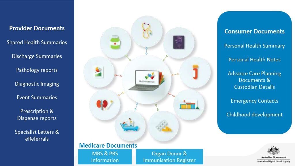 Provider documents and consumer documents -  presentation slide