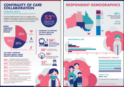 Continuity of Care Collaboration survey